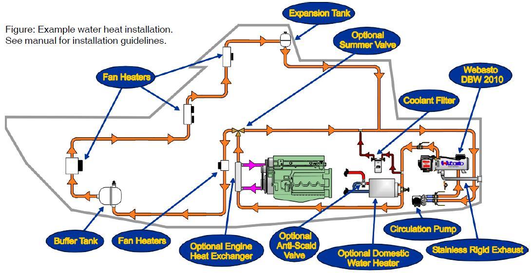 DBW_2010_Circulation_Diagram hydronic heating webasto hydronic heating system