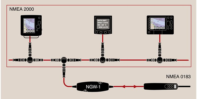 Nmea 0183 Cable Likewise Nmea 0183 Wiring Diagram Further Nmea 0183